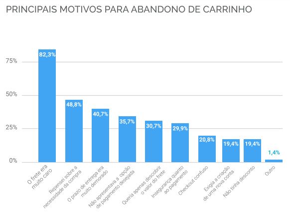 gráfico de colunas mostra como o valor do frete é o principal motivo de carrinho abandonado no e-commerce brasileiro