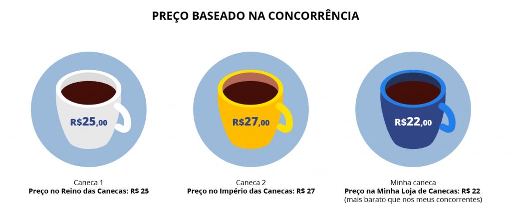 imagem mostra três canecas com diferentes valores e serve para ilustrar a precificação de produtos feita com base na concorrência