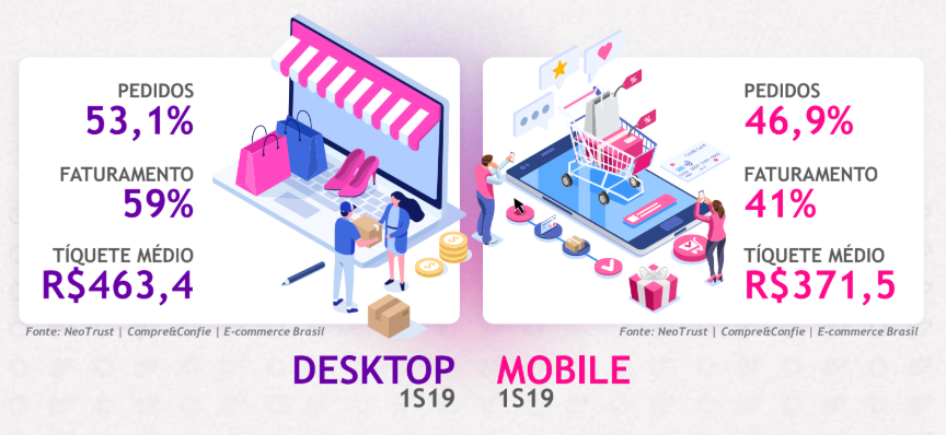 ilustração de um computador desktop e de um celular. a ideia é comparar as compras que o consumidor faz por meio de cada um desses dispositivos