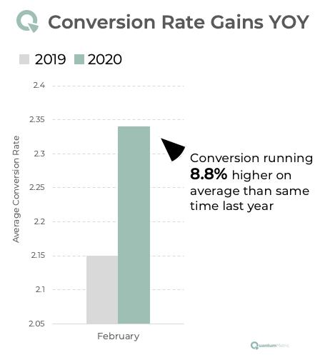 gráfico de colunas mostra que taxa de conversão do e-commerce estadunidense cresceu com coronavírus